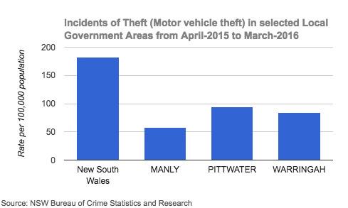 Northern Beaches Motor Vehicle Theft Statistics